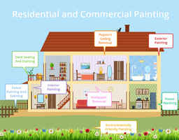 Greenville Area Residential Painting Franchise ...