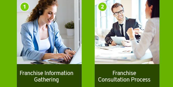 Fran-Frog Franchise Matching Services