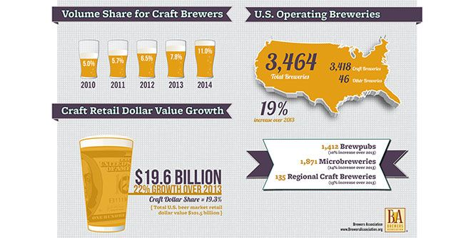 Growler USA - America